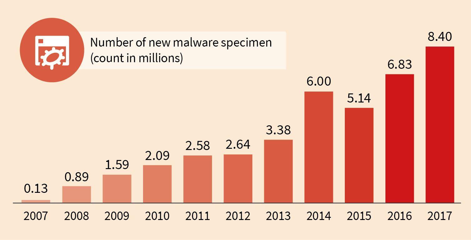 Cada minuto aparecen 16 nuevos tipos de malware
