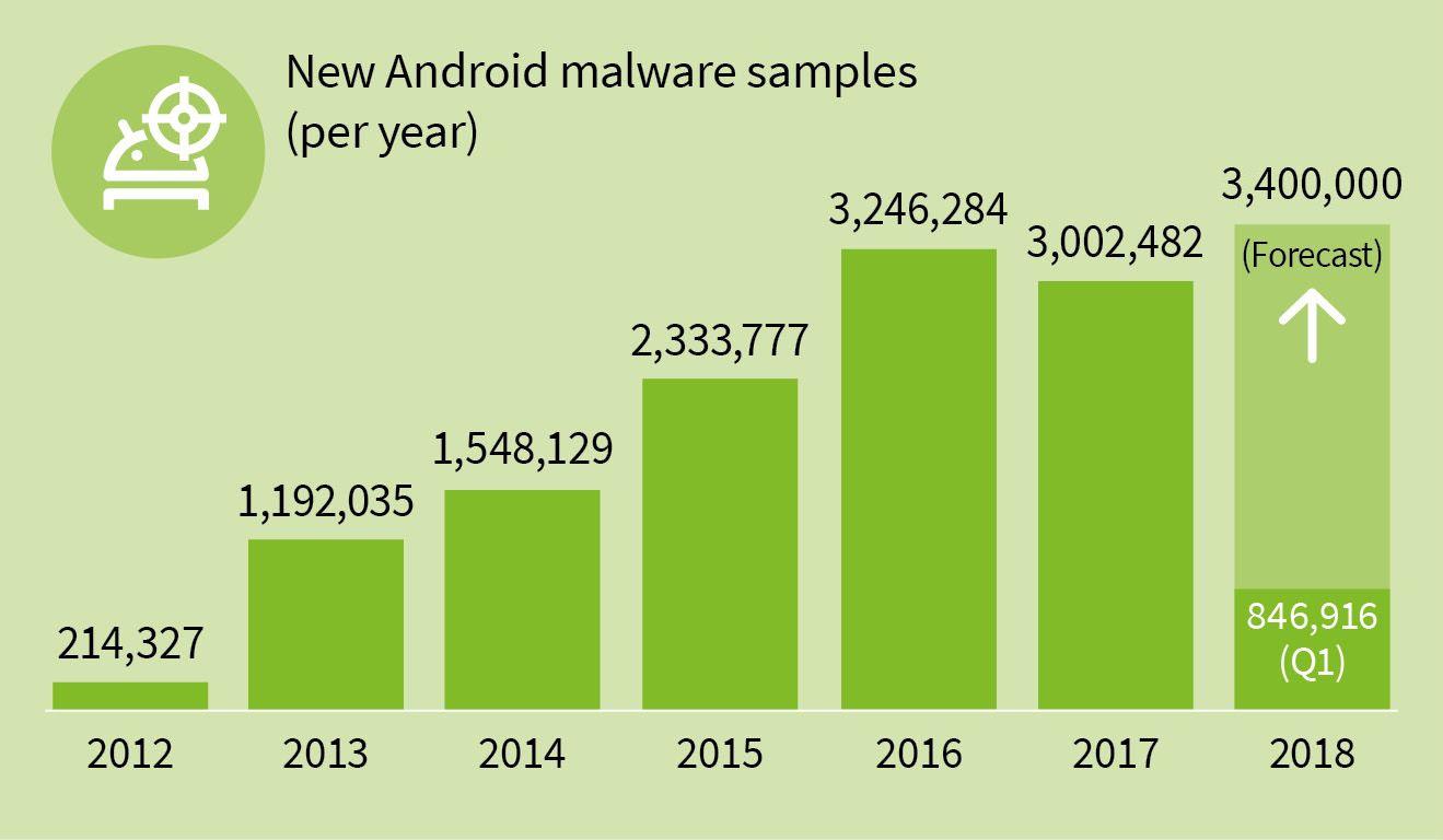 Nuevas muestras de malware detectadas Fuente: G DATA)