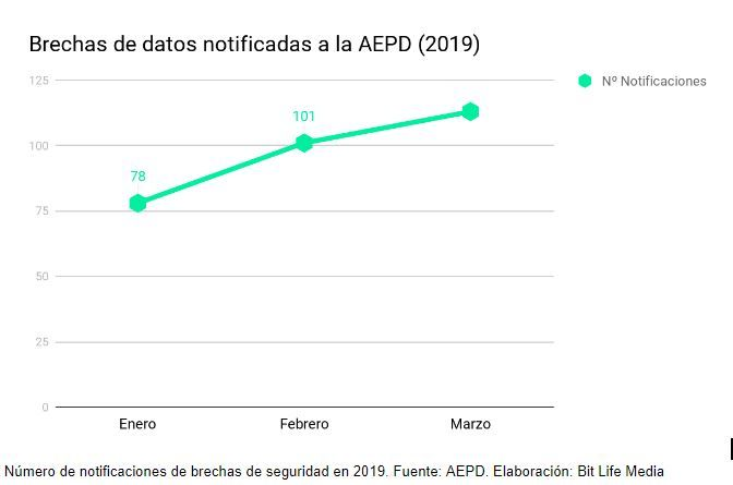 brechas de datos notificadas agencia española proteccion datos bit life media grafico 2019 aepg filtraciones brechas seguridad