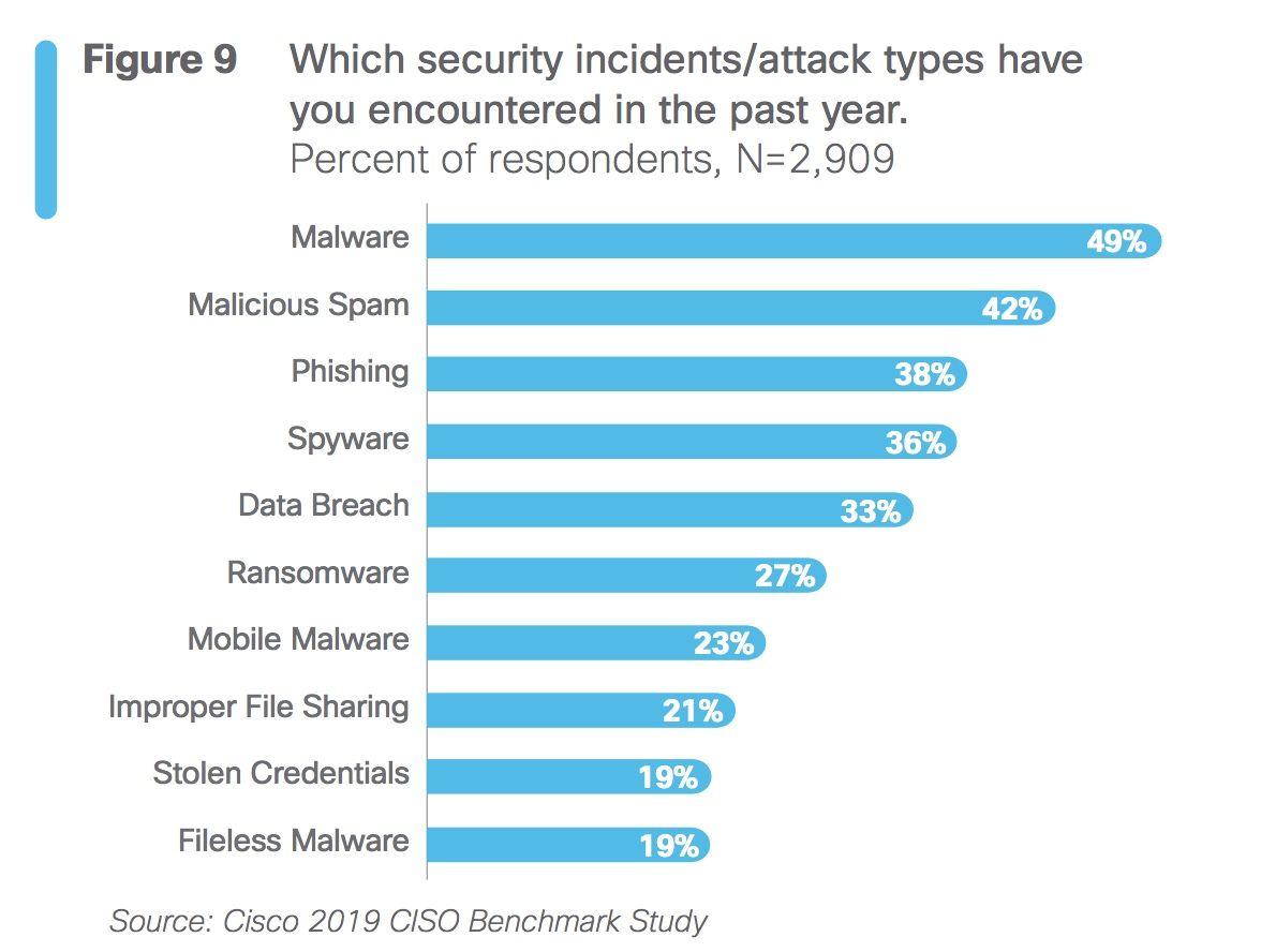Preocupaciones de los ciso responsables seguridad ciberseguridad empresas noticias tecnologia cisco estudio bit life media