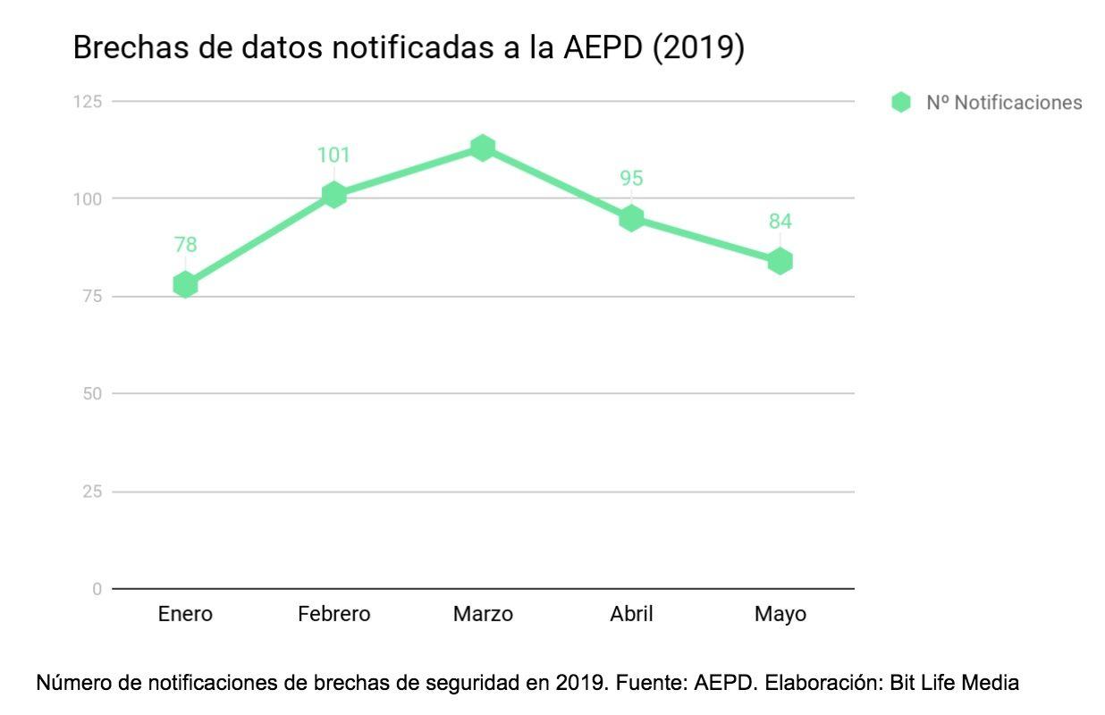 brechas de datos seguridad ciberseguridad aepd agencia española proteccion datos 2019 bit life media
