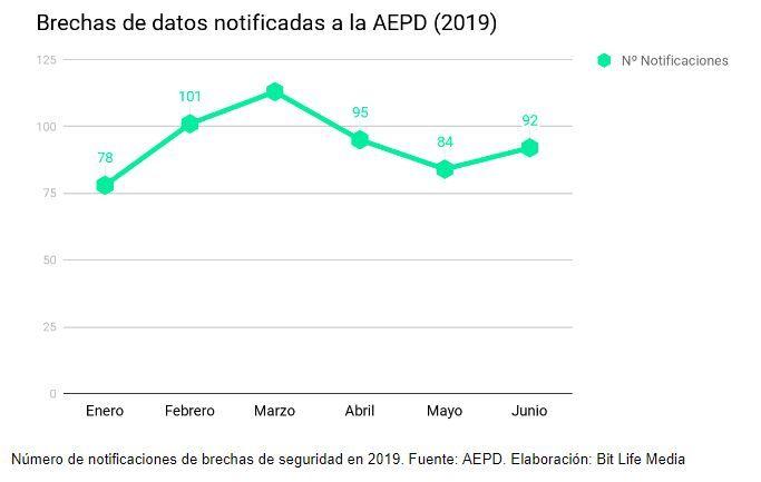 brechas de seguridad datos 2019 ciberataques actualizados ultimos aepd agencia española proteccion datos notificaciones bit life media estadistica