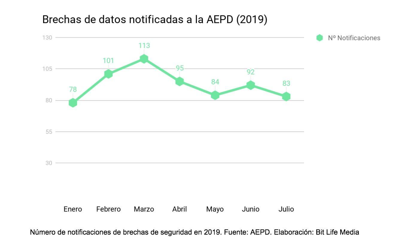 brechas de datos en españa notificadas aepd agencia española protección de datos noticias ciberseguridad bit life media brechas de seguridad 2019