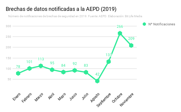 Bit Life Media Reportaje Brechas de datos 2019 AEPD