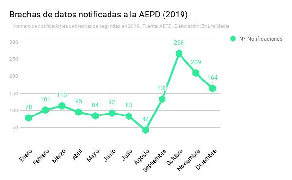 brechas de datos seguridad notificadas aepd españa ciberseguridad agencia española proteccion datos bitlife bit life media grafico